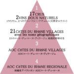 ローヌはフランスのAOCで第2位の産地